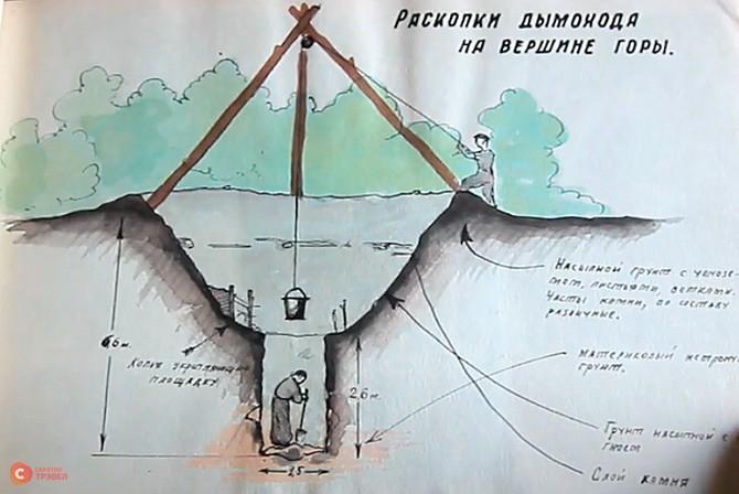 Раскопки Кудеяровой пещеры пионерами